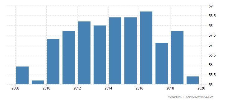 belgium total tax rate percent of profit wb data