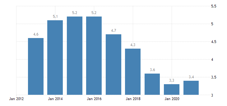 belgium total unemployment rate eurostat data