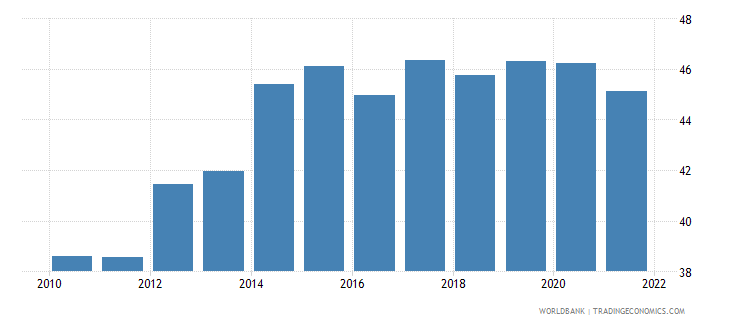 belgium trade in services percent of gdp wb data