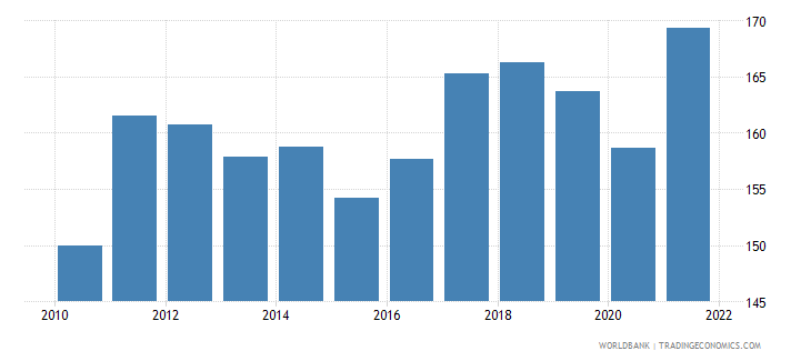belgium trade percent of gdp wb data