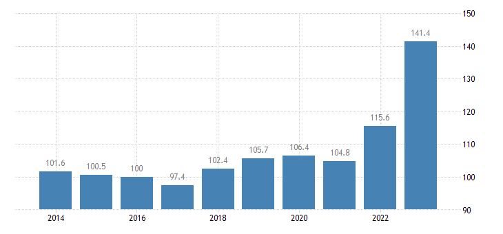 belgium trade unit value indices export unit value idx 2015 100 eurostat data