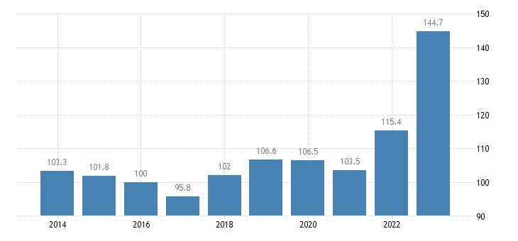 belgium trade unit value indices import unit value idx 2015 100 eurostat data