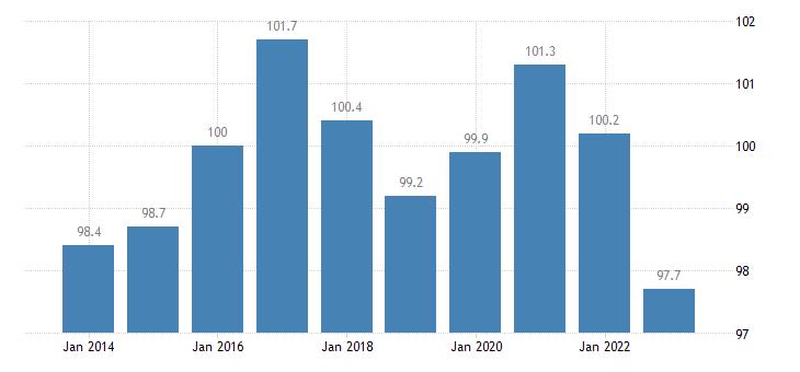 belgium trade unit value indices terms of trade export import eurostat data