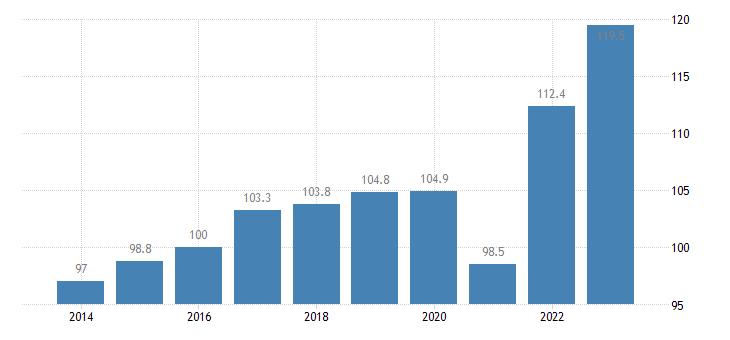 belgium trade volume indices export volume idx 2015 100 eurostat data