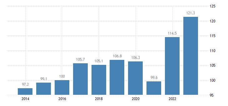 belgium trade volume indices import volume idx 2015 100 eurostat data