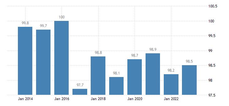 belgium trade volume indices volume ratio export import eurostat data