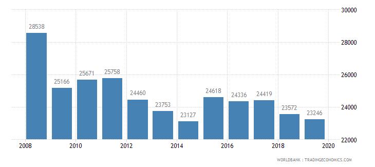 belgium trademark applications total wb data