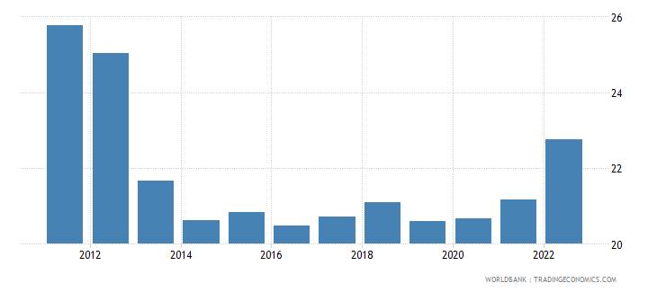 belgium transport services percent of service exports bop wb data