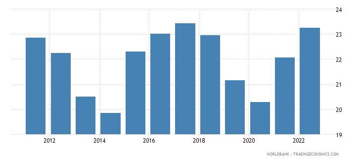 belgium transport services percent of service imports bop wb data