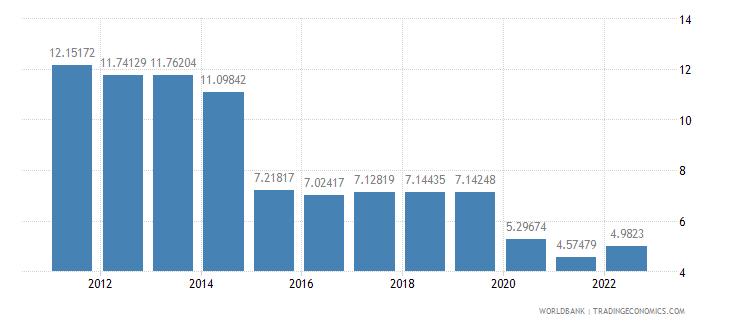 belgium travel services percent of service exports bop wb data