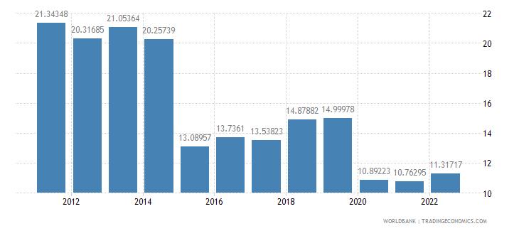 belgium travel services percent of service imports bop wb data