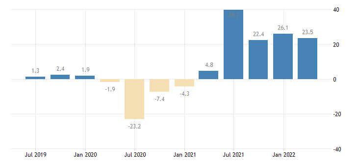 belgium turnover in services eurostat data