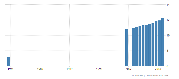 belgium uis mean years of schooling of the population age 25 female wb data
