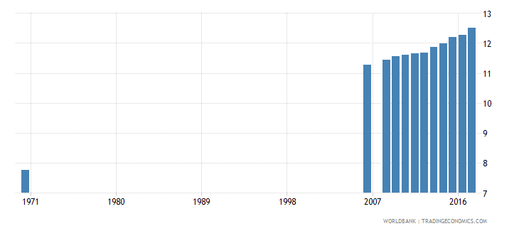 belgium uis mean years of schooling of the population age 25 male wb data