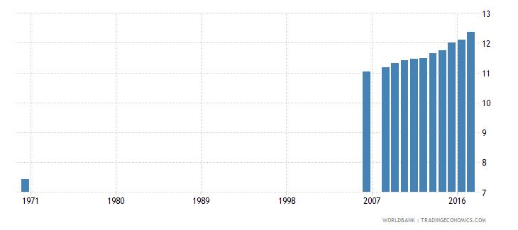 belgium uis mean years of schooling of the population age 25 total wb data