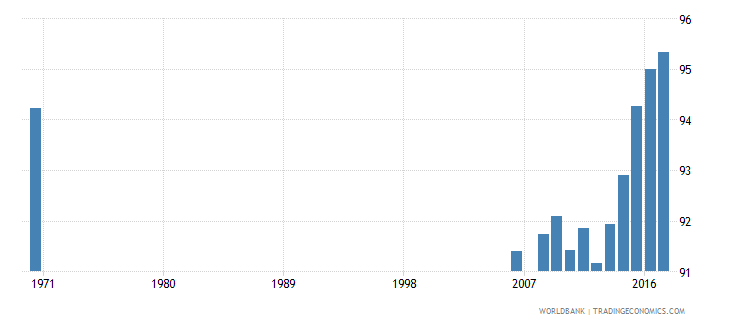 belgium uis percentage of population age 25 with at least completed primary education isced 1 or higher female wb data