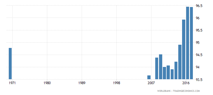 belgium uis percentage of population age 25 with at least completed primary education isced 1 or higher male wb data