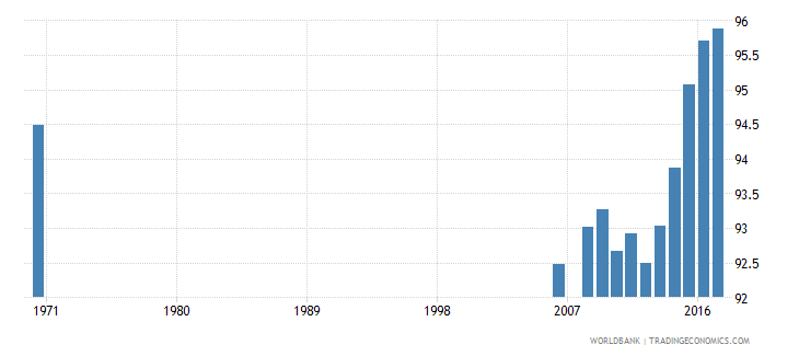 belgium uis percentage of population age 25 with at least completed primary education isced 1 or higher total wb data