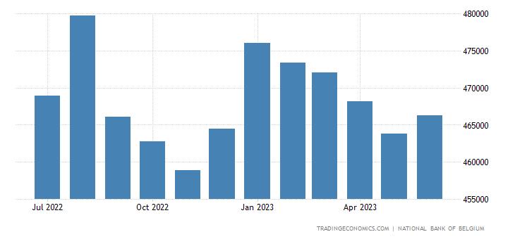 Belgium Unemployed Persons