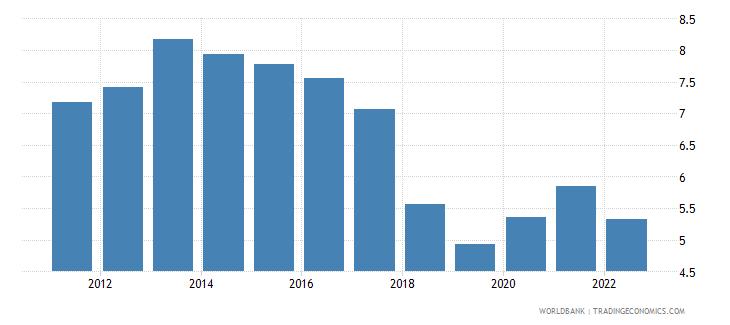 belgium unemployment female percent of female labor force wb data