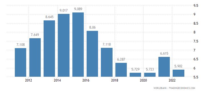 belgium unemployment male percent of male labor force wb data