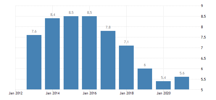 belgium unemployment rate all isced 2011 levels from 15 to 74 years eurostat data
