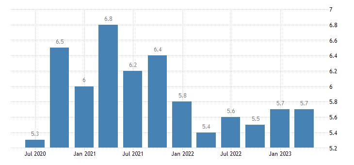 belgium unemployment rate eurostat data