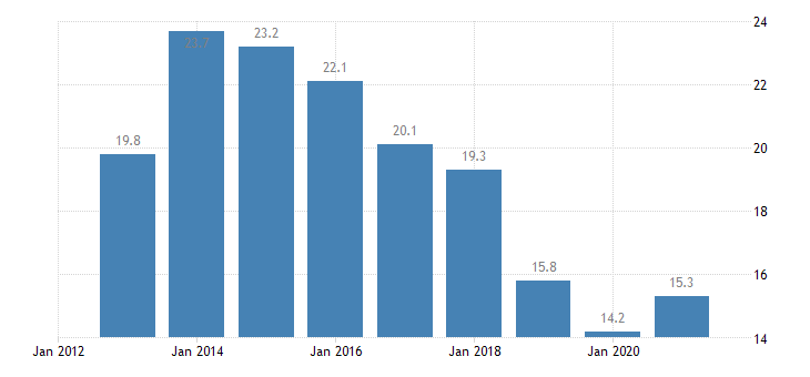 belgium unemployment rate from 15 to 24 years eurostat data