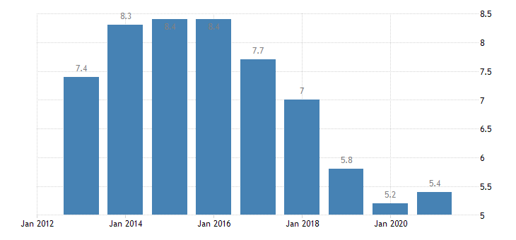 belgium unemployment rate from 20 to 64 years eurostat data