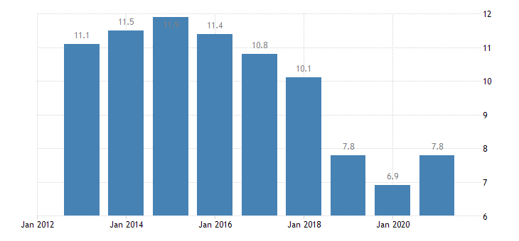 belgium unemployment rate from 25 to 29 years eurostat data