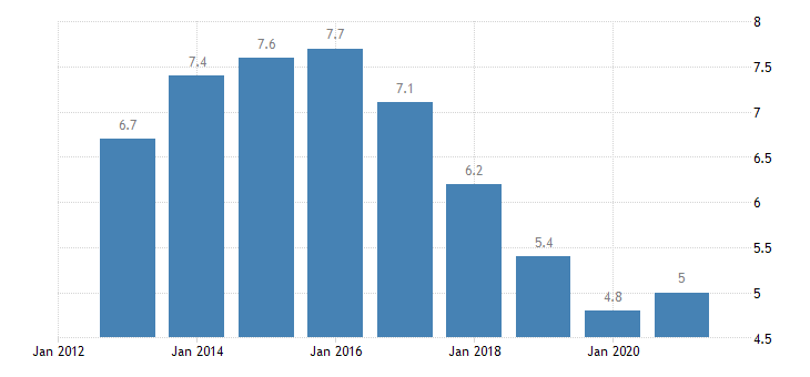 belgium unemployment rate from 25 to 54 years eurostat data