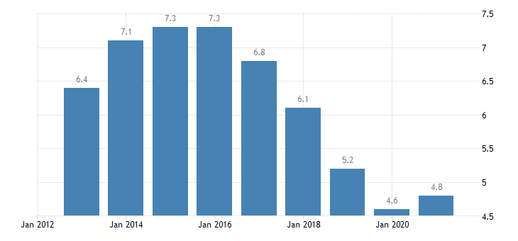 belgium unemployment rate from 25 to 74 years eurostat data