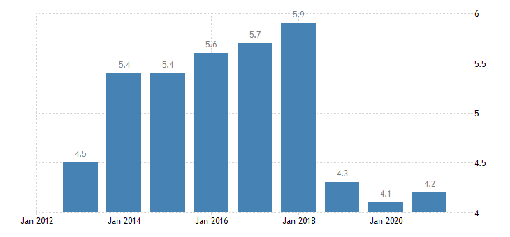 belgium unemployment rate from 55 to 64 years eurostat data