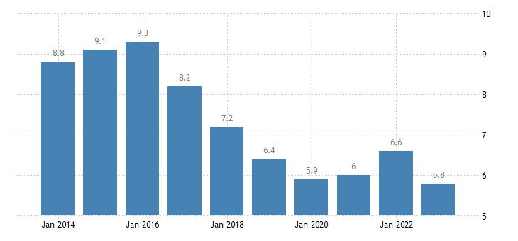 belgium unemployment rate males eurostat data
