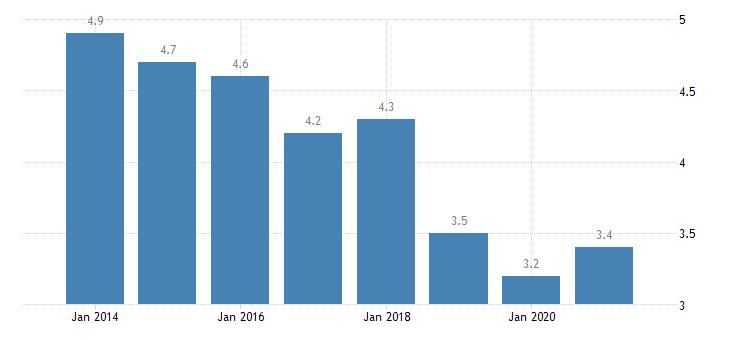 belgium unemployment rate tertiary education levels 5 8 eurostat data