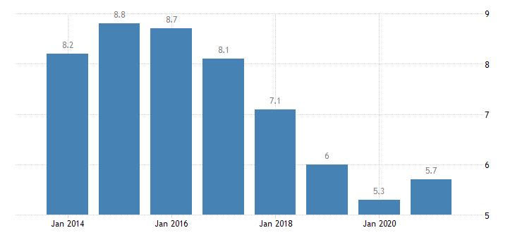 belgium unemployment rate upper secondary post secondary non tertiary education levels 3 4 eurostat data