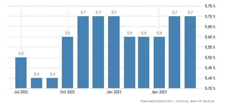 830349dc32a Belgium Unemployment Rate | 2019 | Data | Chart | Calendar ...
