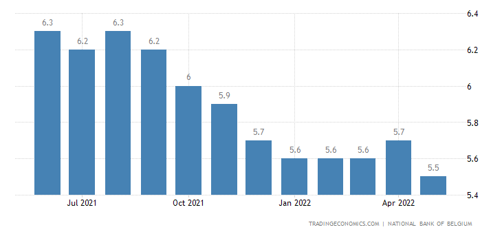 Belgium Unemployment Rate