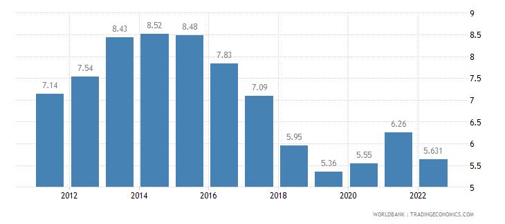 belgium unemployment total percent of total labor force wb data