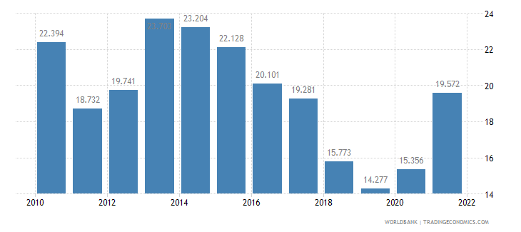 belgium unemployment youth total percent of total labor force ages 15 24 wb data