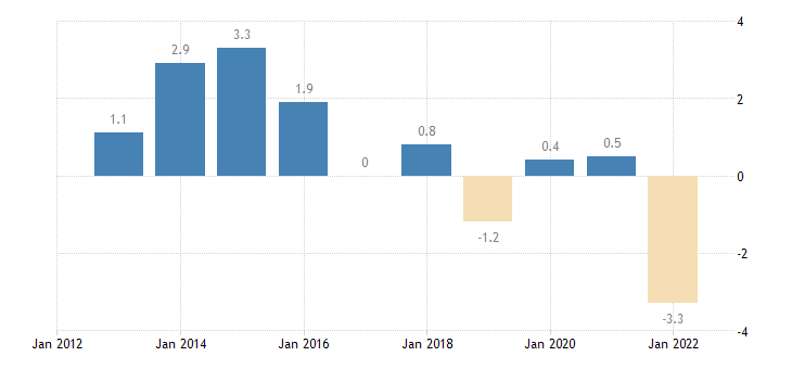 belgium unit labour cost performance related to the euro area eurostat data