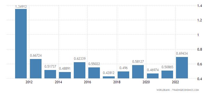 belgium urban population growth annual percent wb data