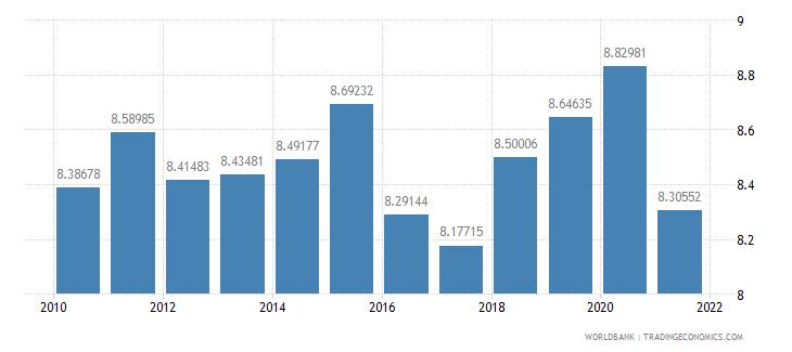 belgium vulnerable employment female percent of female employment wb data