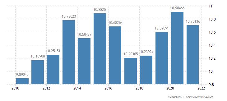 belgium vulnerable employment total percent of total employment wb data