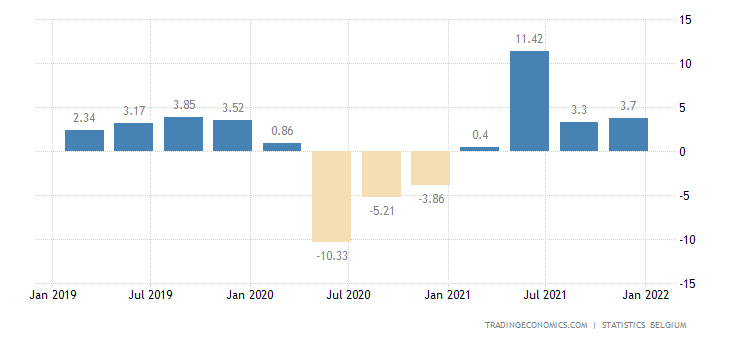 Belgium Wage Growth
