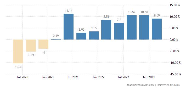 Belgium Wage Growth