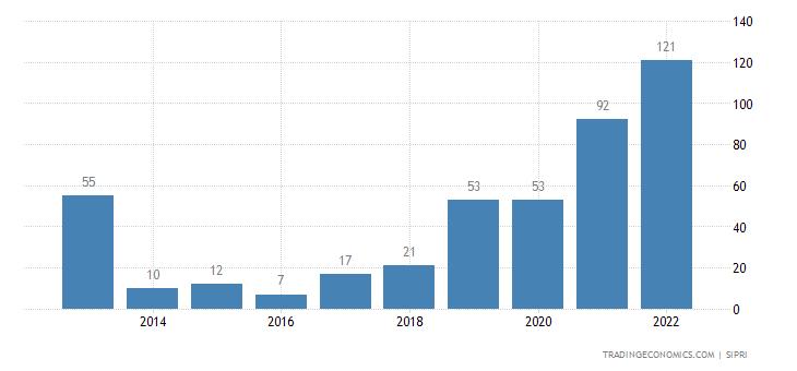 Belgium Weapons Sales