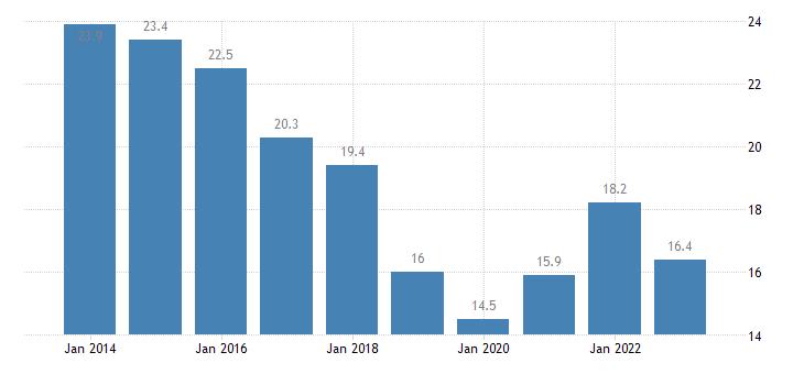 belgium youth unemployment rate eurostat data