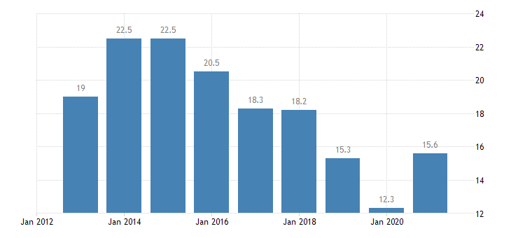 belgium youth unemployment rate females eurostat data