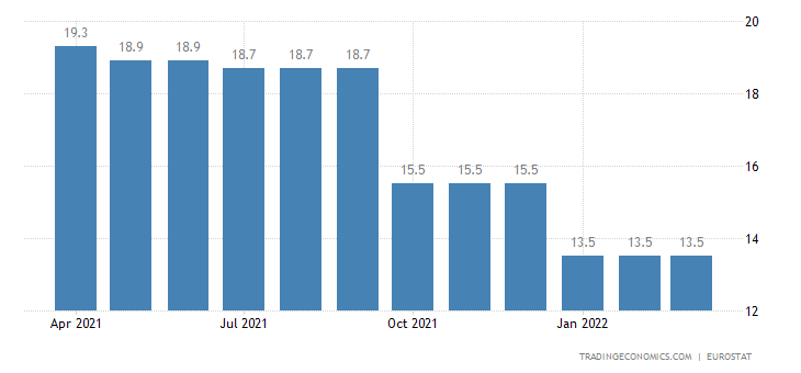 Belgium Youth Unemployment Rate